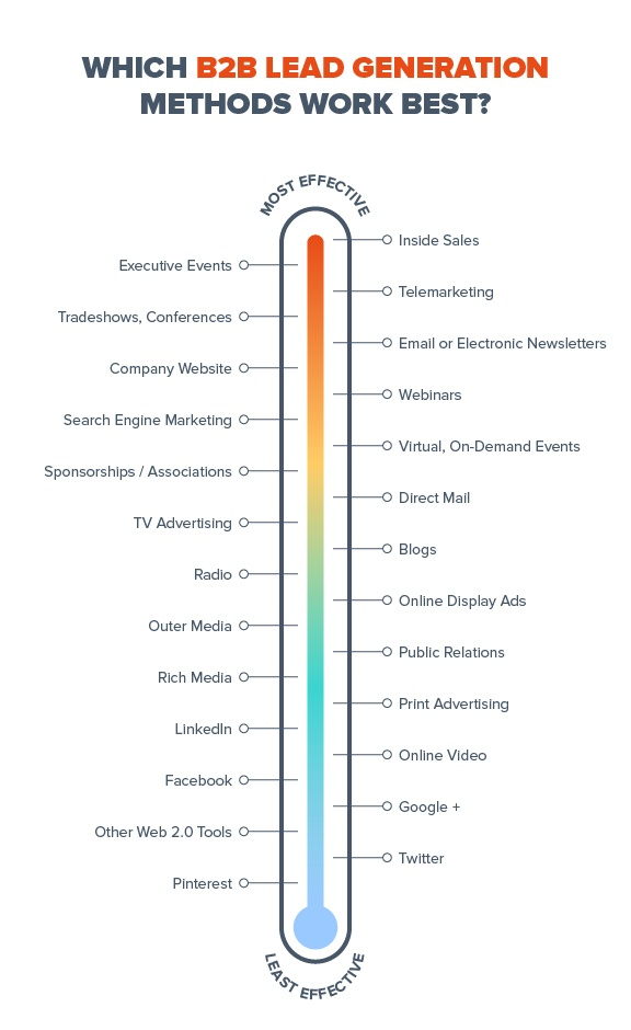 Infographie-canal-marketing