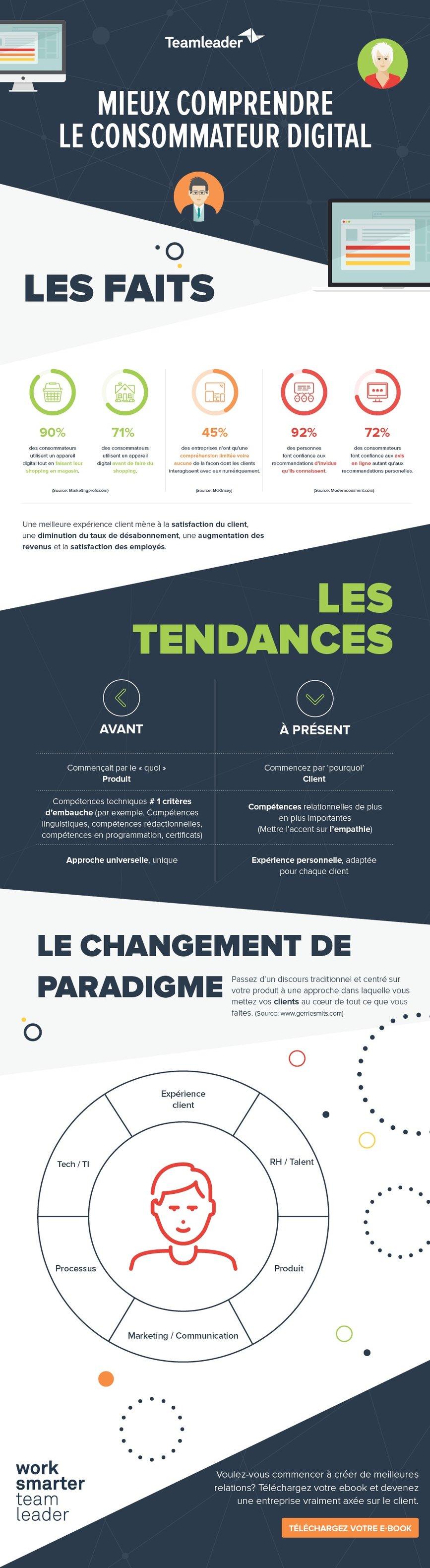 20170724_digitalConsumer_infographic_FR.jpg