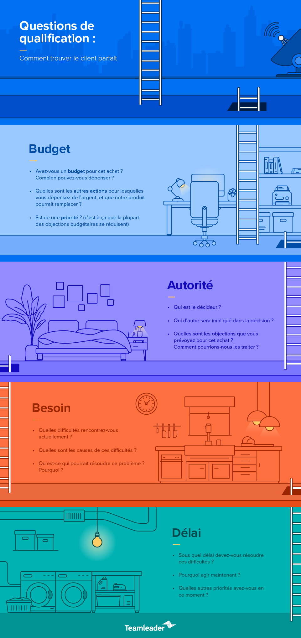 Blog3_QualifyLeads_Infographic_FR.png