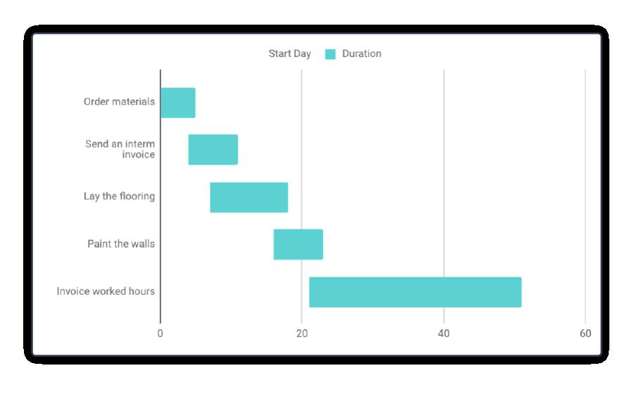 Excel diagramme de Gantt 8