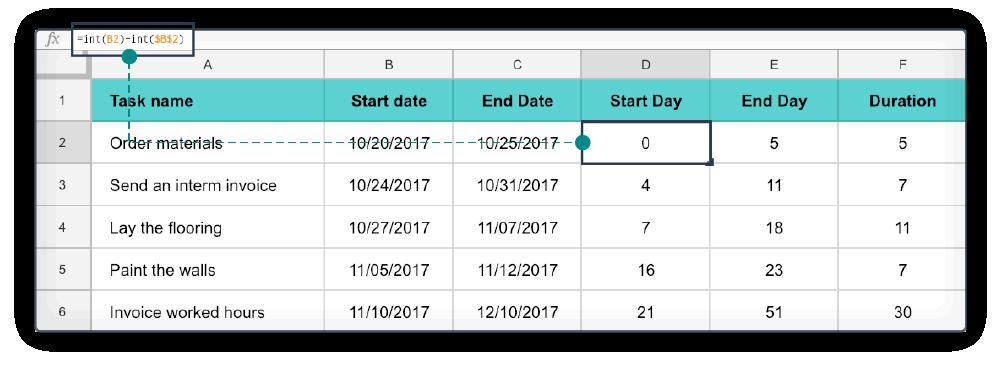 Excel diagramme de Gantt 2