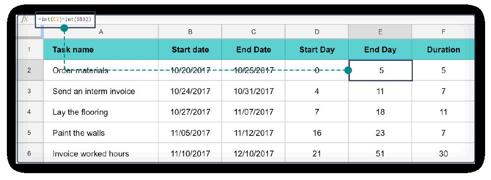 Excel diagramme de Gantt 3