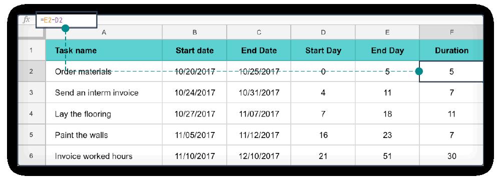 Excel diagramme de Gantt 4